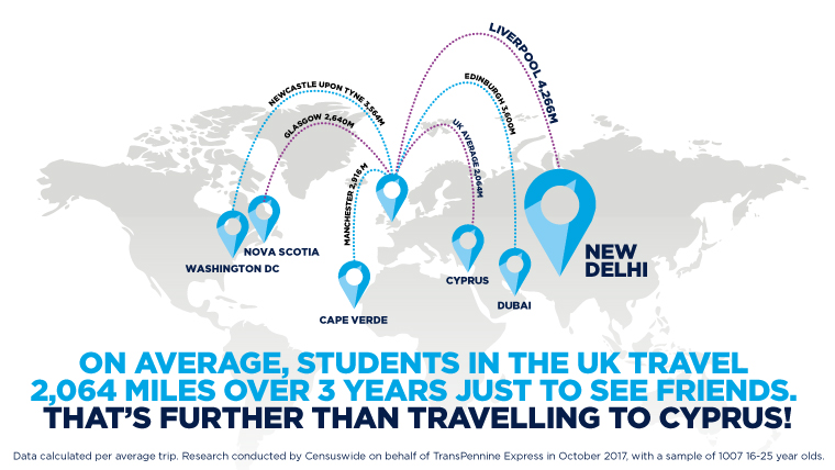 Distance travelled by students in the UK to see friends