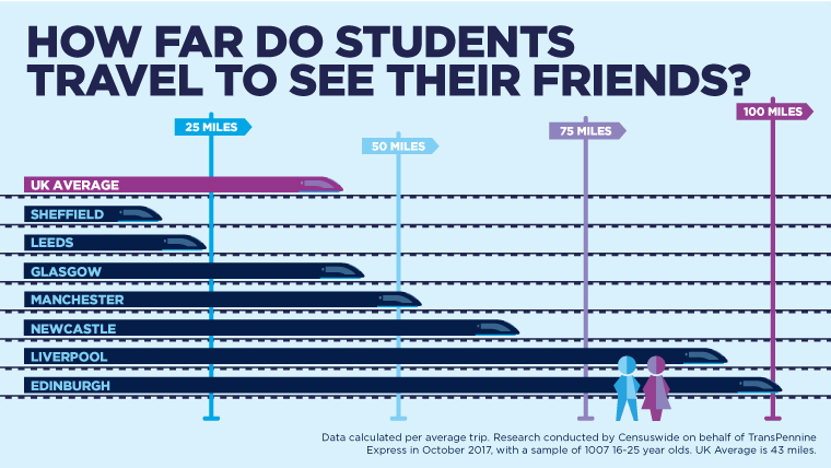 How far do students travel to see their friends?