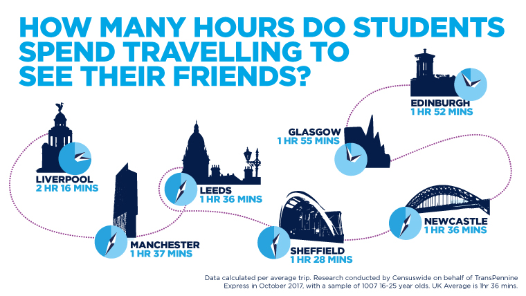 How many hours do students spend travelling to see their friends?