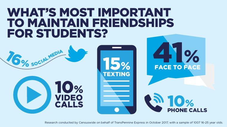 Infographic student communication preferences